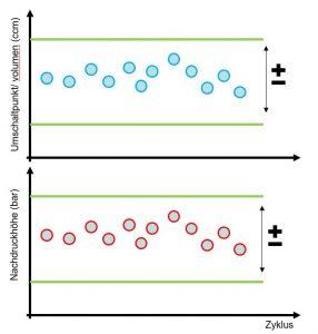 Der Schlüssel für die Validierung von Prozessen mit dynamischer Regelung liegt in der Definition von Prozessfenstern für die nachzujustierenden Prozessparameter.