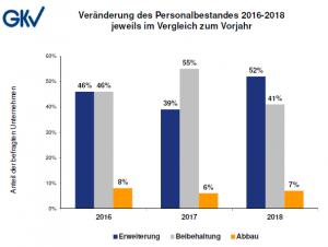 Die kunststoffverarbeitenden Industrie beschäftigte im Jahr 2018 rund 335.000 Personen. (Bildquelle: GKV)