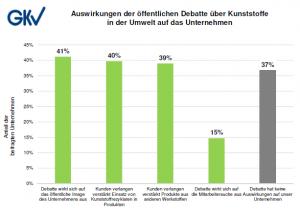 Auswirkungen der öffentlichen Debatte über Kunststoffe in der Umwelt auf das Unternehmen. (Bildquelle: GKV)