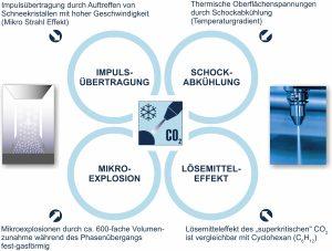 Die patentierte Technologie mit Zweistoff-Ringdüse für den CO2- und den Druckluft-Mantelstrahl sorgt für eine konstante und homogene Reinigungsleistung. Ein Vereisen der Düse wird dadurch ebenfalls zuverlässig verhindert. (Bildquelle: ACP Systems)