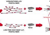 Die Low-Free-Produkte – insbesondere auf Basis aliphatischer Isocyanate - sorgen für hohe ökologische und arbeitshygienische Standards. (Bildquelle: Lanxess)