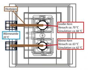 Schematische Darstellung des Versuchswerkzeuges