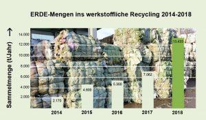 Im fünften Jahr ihres Bestehens hat die Initiative Erde Recycling ihre Erfolgsgeschichte fortgesetzt und die Recyclingmenge gegenüber dem Vorjahr nahezu verdoppelt. (Bildquelle: Rigk)