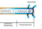 Grundsätzlich sind drei Einbaulagen möglich: horizontal (links), vertikal gravitationsunterstützt (Mitte) und vertikal gegen die Gravitation (rechts). (Bildquelle: alle FH Bielefeld)