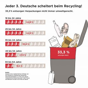 Jeder Dritte Deutsche scheitert beim Recycling. (Bildquelle: DVI)