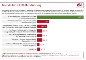 Deutschland ist Recyclingweltmeister. (Bildquelle: DVI)