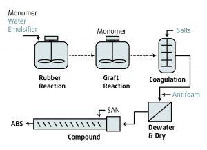 Prozess Emulsionspolymerisation (Bildquelle: Resinex)