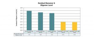 Masse- und Emulsions-ABS im Vergleich: Restmengen Monomere und Oligomere. (Bildquelle: Resinex)