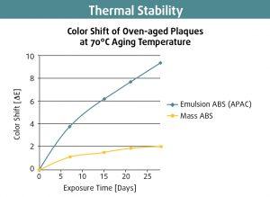 Hohe Farbkonsistenz bei thermischer Belastung. (Bildquelle: Resinex)
