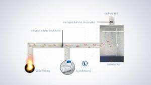 Das Verfahren lässt sich mit geringem Aufwand in einer kontrollierten Temperaturzone des bestehenden Nass- und Trocken- Gaswäscher-Systems installieren. (Bildquelle: Linde)
