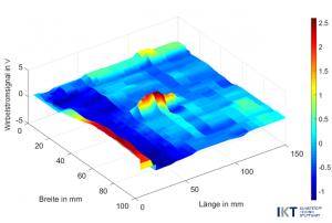 HF-Wirbelstromprüfung (Bildquelle: IKT)