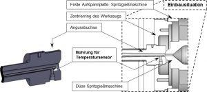Angussbuchse zur Online-Messung der Massetemperatur nach dem Düsenaustritt. (Bildquelle: TH Rosenheim)