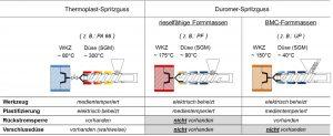 Gegenüberstellung von Thermoplast- und Duromer-Spritzguss. (Bildquelle: TH Rosenheim)