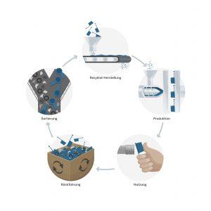 Mit der Initiative Pöppelmann blue setzt sich die Pöppelmann Gruppe für einen geschlossenen Materialkreislauf ein. (Bildquelle: Pöppelmann)