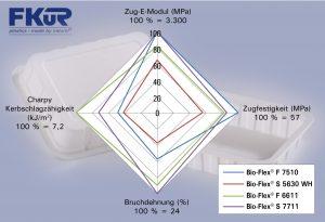 Im direkten Eigenschaftsvergleich zeigen sich die jeweiligen Stärken der für das Tiefziehen geeigneten Bio-Flex®-Typen – zum Beispiel die Steifigkeit und Festigkeit von F 7510 gegenüber der Duktilität von F 6611 und die Ausgewogenheit von S 5630 WH. (Bildquelle: FKUR)