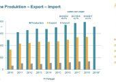 Umsatzübersicht seit 2010 des Kunststoff- und Gummimaschinenbaus. (Bildquelle: VDMA)