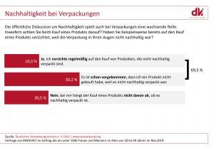 Ergebnisse der aktuellen Umfrage des DVI zum Kaufverhalten von nachhaltig verpackten Produkten. (Bidlquelle: DVI)