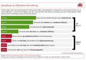 82 Prozent der Deutschen fordern Strafen bei Vermüllung öffentlicher Flächen. (Bildquelle: DVI)