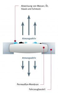 Funktionsprinzip atmungsaktiver Membranen. (Bildquelle: Herrmann Ultraschalltechnik)