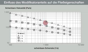 Selbst aus Gusspolyamid mit seinen extrem langen Molekülketten lässt sich mit dem reaktiven Modifikator ein sehr gut fließendes und spritzgießfähiges Rezyklat herstellen. (Bildquelle: L. Brüggemann)
