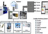Das Wittmann Battenfeld-CMS-Konzept der Sensorik zur Zustandsdatenerfassung und anschließenden Aufbereitung als Entscheidungsgrundlage für Wartungsmaßnahmen. (Bildquelle: Wittmann Battenfeld)