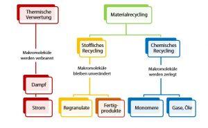 Verwertungswege im Kunststoffrecycling. (Bildquelle: Tascon)