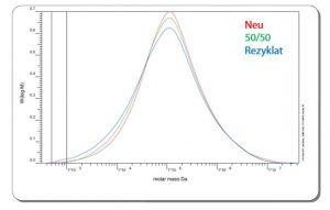 Gelpermeationschromatographie und daraus abgeleitete mittlere Molekulargewichte an PE-Folien aus Neuware, Regranulat und einer 50 %/50 %-Mischung aus beiden. (Bildquelle: Tascon)