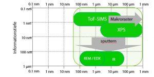 Für die Analytik von Additiven und Kontaminationen in Frage kommende oberflächenanalytische Techniken im Kontext Lateralauflösung versus Informationstiefe; ToF-SIMS: Flugzeit-Sekundärionenmassenspektrometrie, XPS: Photoelektronenspektroskopie, REM-EDX: Rasterelektronenmikroskopie mit Elementnachweis, IR: Infrarotspektroskopie. (Bildquelle: Tascon)