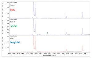 Infrarotspektren der drei PE-Folien. Die IR-Messung erfolgte in ATR-Anordnung (abgeschwächte Totalreflexion). (Bildquelle: Tascon)