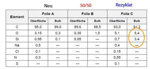 Durch XPS ermittelte Elementkonzentrationen (in at%) von PE-Folien aus Neuware, Regranulat und einer 50 %/50 %-Mischung aus beiden. (Bildquelle: Tascon)