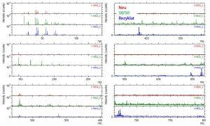 ToF-SIMS Spektren von den Oberflächen der betrachteten PE-Folien. (Bildquelle: Tascon)