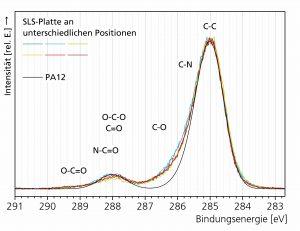 XPS-Spektren der Kohlenstoff-C1s-Region von PA12 und SLS-PA12-Platten. (Bildquelle: Fraunhofer IAP)