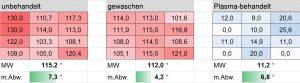 Verteilung der Werte der Wasserkontaktwinkel auf einer 10 x 15 cm großen PA12-SLS-Platte inklusive Mittelwerten (MW) und den mittleren Abweichungen (mit Abweichung). (Bildquelle: Fraunhofer IAP)