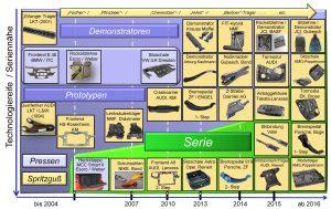 Entwicklungshistorie von ausgewählter FVK-Verfahrenshybriden – Benchmark [2]. (Bildquelle: TH Rosenheim)