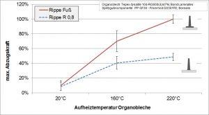 Abhängigkeit der maximalen Abzugskraft von der Aufheiztemperatur der Organobleche und der Verbundkontaktfläche zwischen Organoblech und den angespritzen Rippenstrukturen. (Bildquelle: TH Rosenheim)