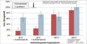 Ergebnis und Vergleich der variothermen und konventionellen Werkzeugtemperierung - Verbundfestigkeit zwischen Organoblech und den angespritzen Rippenstrukturen. (Bildquelle: TH Rosenheim)