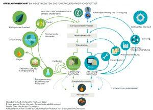 Konzept einer globalen  Kreislaufwirtschaft aus Sicht der Ellen MacArthur Stiftung. (Bildquelle: Ellen MacArthur Stiftung)