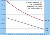 Vergleichsgrafik: Das Hochleistungs-Hydrauliköl zeigt eine deutlich verringerte Leistungsaufnahme als das Standardöl. (Bildquelle: Dr. Boy)