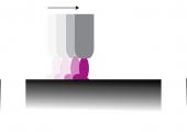Im Ausgangszustand (links) lassen sich Kunststoffoberflächen schlecht benetzen. Mithilfe der Plasmaflamme (Mitte) lässt sich ein verbessertes Benetzungsverhalten erzielen. (Bildquelle: Relyon)