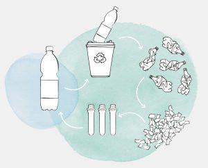 Die neue PET-Flasche vereint einzelne umweltschonende Verpackungslösungen in einem Behälter und unterstützt damit den Gedanken der Circular Economy. (Bildquelle: KHS)