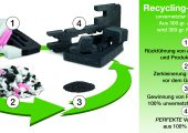 Recycling-Kreislauf von Erdöl-basierenden, unvernetztem PE-LD zu recycelten PE-Schaum. (Bildquelle: Stephan Schaumstoffe)