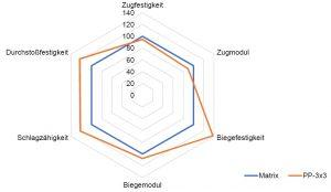 Spinnennetzdiagramm der mechanischen Kennwerte (normiert) von Matrix und PP-3x3 Verstärkung (Bildquell: Frimo Group)