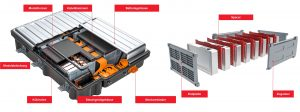 Potenzielle Anwendungen der Compounds im Bereich der Batterie von Elektrofahrzeugen. (Bildquelle: Lanxess)
