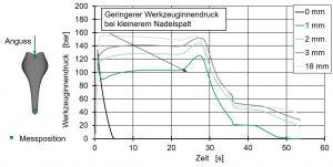 Einfluss der Nadelpositionen auf den Werkzeuginnendruck. (Bildquelle: IKV)