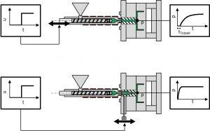 Schematische Sprungantwort einer Maschinenregelung (oben) und einer Regelung über Heißkanalnadeln (unten). (Bildquelle: IKV)