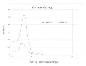 Das Diagramm zeigt die Blasengrößenverteilung der geschäumten Platten. (Bildquelle: KUZ)