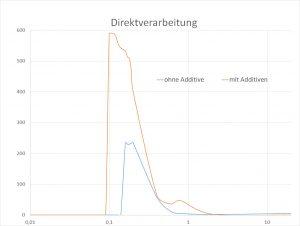 Blasengrößenverteilung in dickwandigen Modellformteilen. (Bildquelle: KUZ)