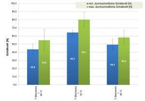 Auswertung der minimalen und maximalen durchschnittlichen Schälkraft in N der Materialkombination ABS – TPE-U in Abhängigkeit der Bauraumtemperatur in °C. (Bildquelle: SKZ)