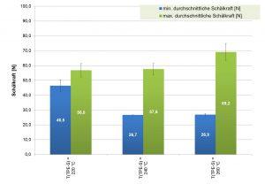 Auswertung der minimalen und maximalen durchschnittlichen Schälkraft in N der Materialkombination PP – TPE-S in Abhängigkeit der Verarbeitungstemperatur in °C. (Bildquelle: SKZ)