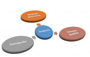 Das SKZ setzt verstärkt auf Geometrievermessungen und Materialcharakterisierung im Prozess durch den Einsatz der Terahertz-Technik. (Bildquelle: SKZ)